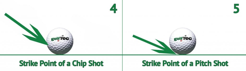 Strike Point of a Chip Shot