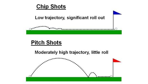 Chip shots vs Pitch Shots