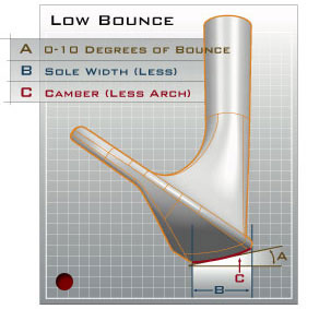 Low-Bounce Sand Wedge